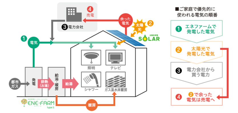 ダブル発電の図解