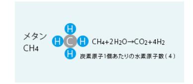 都市ガスの主成分・メタンの元素式