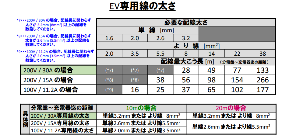 EV専用線の太さ